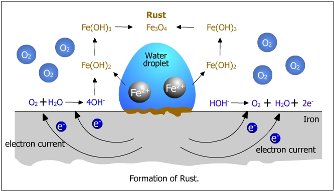 Formation of rust